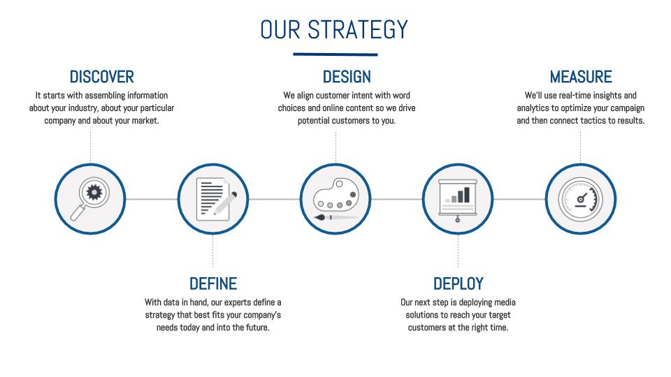 Atlanta full service digital marketing agency